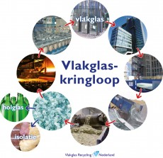 recyclingbijdrage op isolatieglas